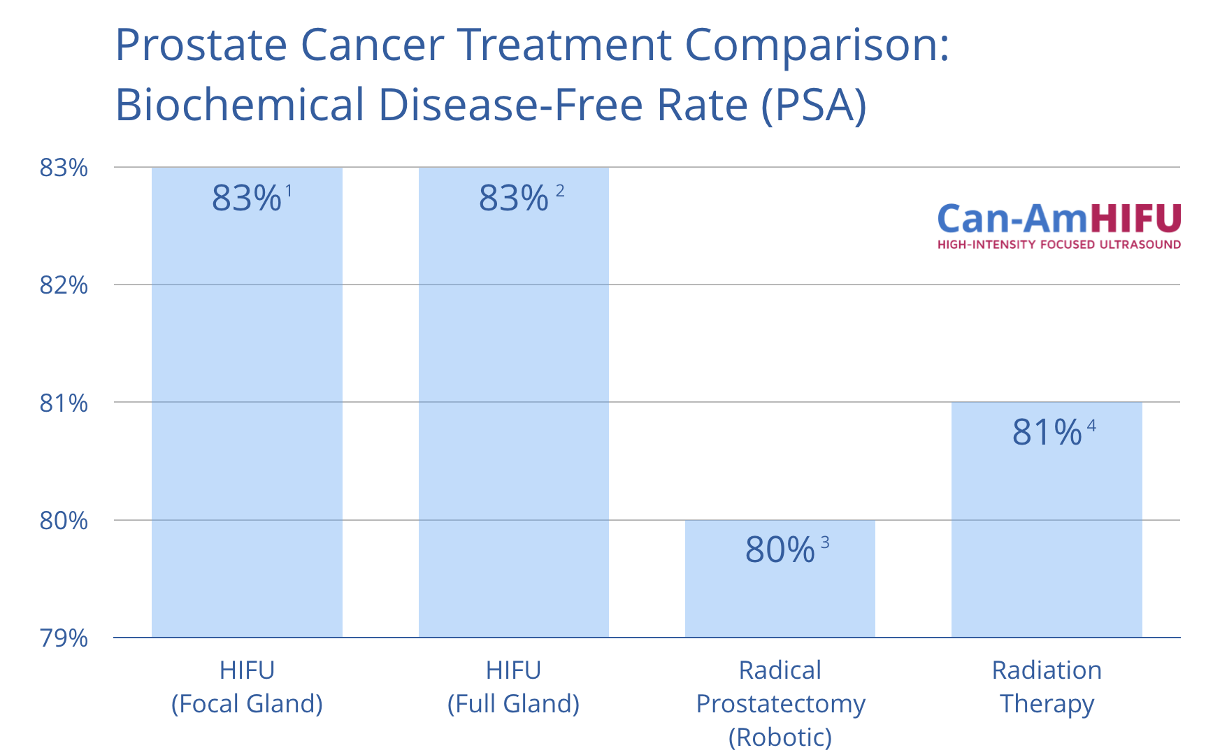 Prostate Cancer Treatment Survival Rate Comparison